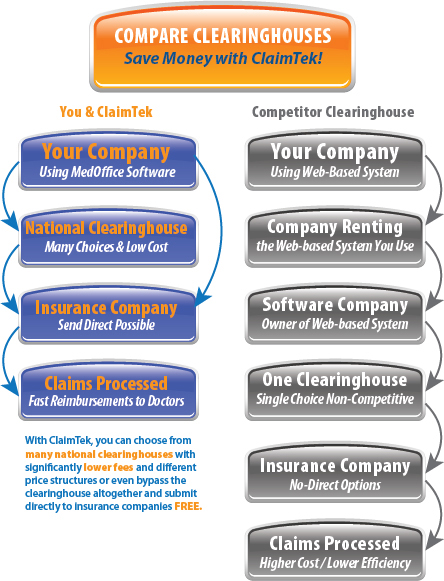 Medical Billing - Clearinghouse